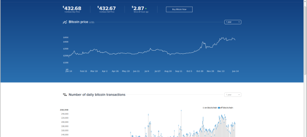 Latest BTC Price, as reported on Coinbase